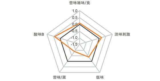 苦味(先味)・渋味(先味)・塩味・焙煎系苦味(後味)・酸味のバランスを表すグラフ。